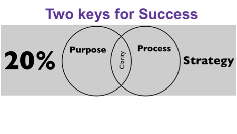 two keys for success