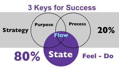3-keys-for-success