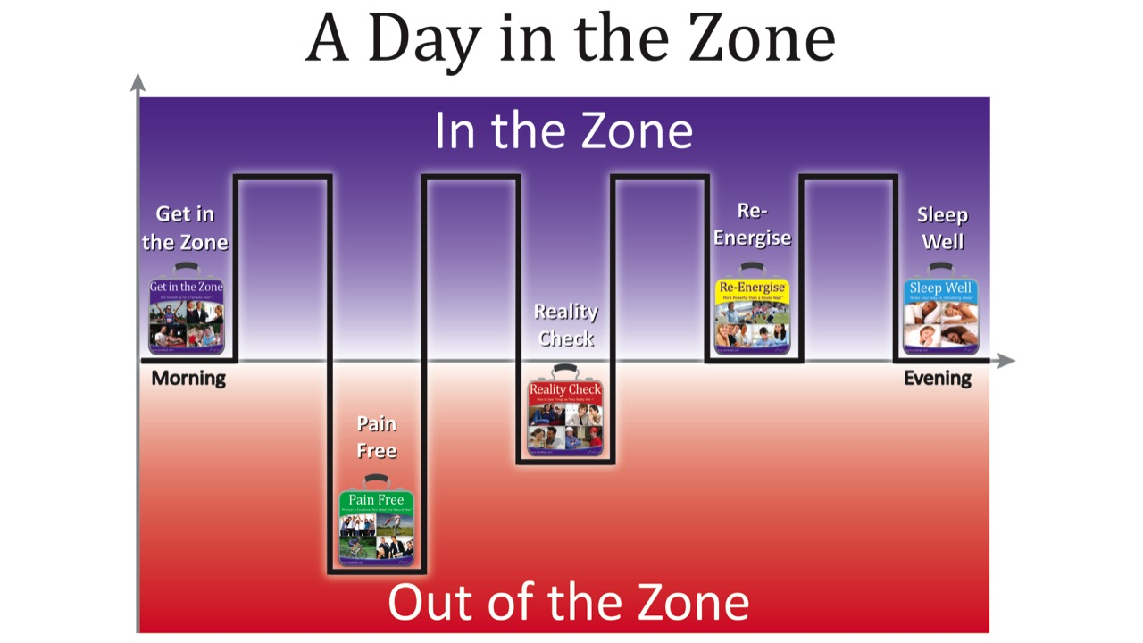 A day in the Zone