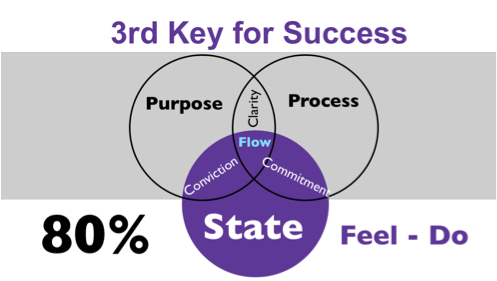 third key for success